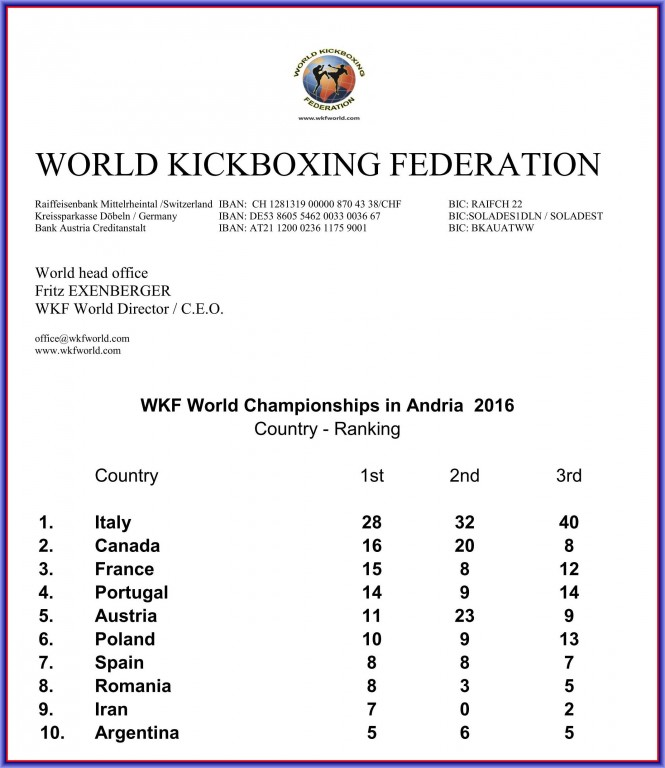2016-11-07_wkf_wm_andria_nationen_ranking_top-ten