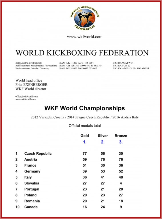 2016-12-01_wkf_welt_top-ten